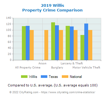Willis Property Crime vs. State and National Comparison