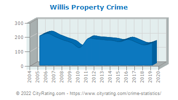 Willis Property Crime