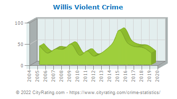 Willis Violent Crime
