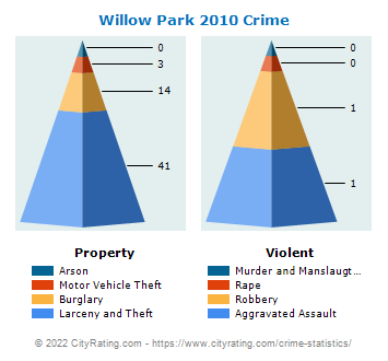 Willow Park Crime 2010