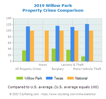 Willow Park Property Crime vs. State and National Comparison