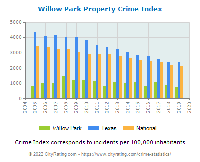 Willow Park Property Crime vs. State and National Per Capita