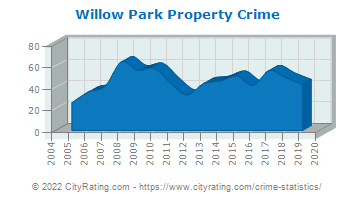 Willow Park Property Crime