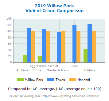 Willow Park Violent Crime vs. State and National Comparison