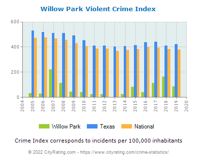 Willow Park Violent Crime vs. State and National Per Capita