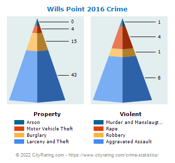 Wills Point Crime 2016