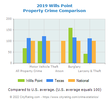Wills Point Property Crime vs. State and National Comparison