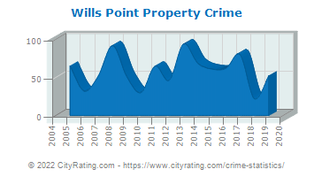 Wills Point Property Crime