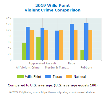 Wills Point Violent Crime vs. State and National Comparison