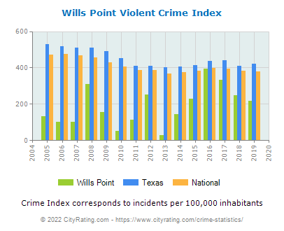 Wills Point Violent Crime vs. State and National Per Capita