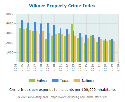 Wilmer Property Crime vs. State and National Per Capita