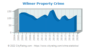 Wilmer Property Crime