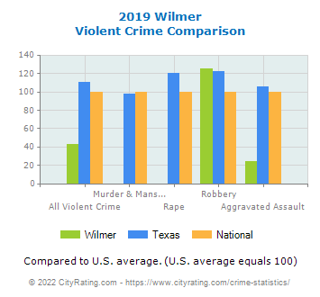 Wilmer Violent Crime vs. State and National Comparison