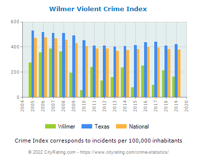 Wilmer Violent Crime vs. State and National Per Capita