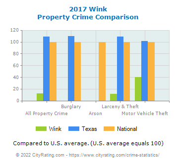 Wink Property Crime vs. State and National Comparison