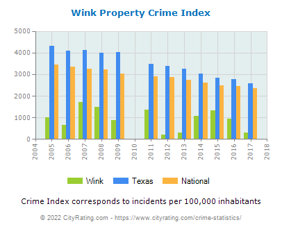 Wink Property Crime vs. State and National Per Capita
