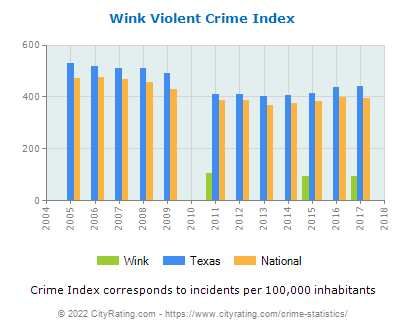 Wink Violent Crime vs. State and National Per Capita