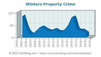 Winters Property Crime