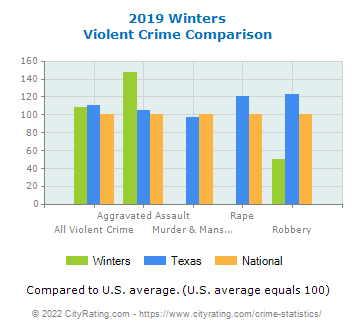 Winters Violent Crime vs. State and National Comparison