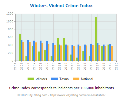 Winters Violent Crime vs. State and National Per Capita