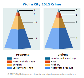 Wolfe City Crime 2012