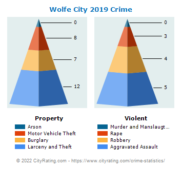 Wolfe City Crime 2019