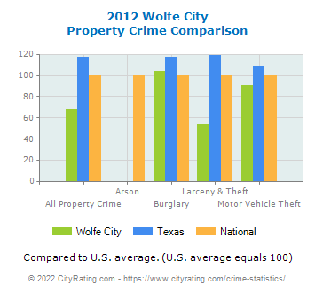 Wolfe City Property Crime vs. State and National Comparison