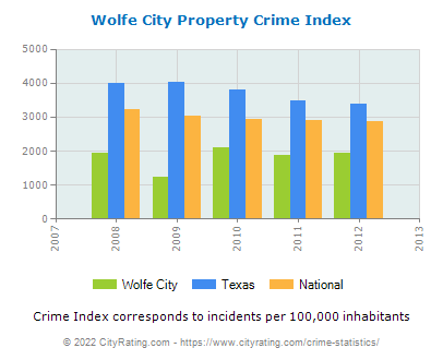 Wolfe City Property Crime vs. State and National Per Capita