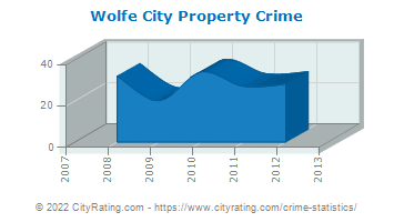 Wolfe City Property Crime