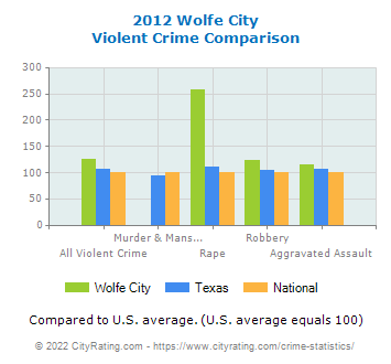 Wolfe City Violent Crime vs. State and National Comparison