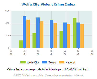 Wolfe City Violent Crime vs. State and National Per Capita