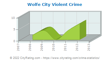 Wolfe City Violent Crime