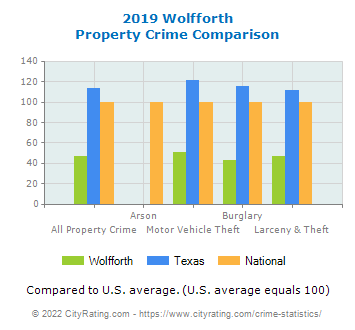 Wolfforth Property Crime vs. State and National Comparison