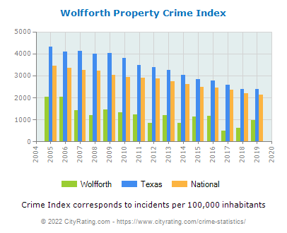 Wolfforth Property Crime vs. State and National Per Capita