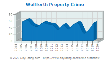Wolfforth Property Crime
