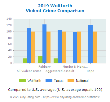 Wolfforth Violent Crime vs. State and National Comparison