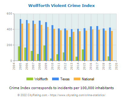 Wolfforth Violent Crime vs. State and National Per Capita