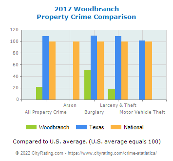 Woodbranch Property Crime vs. State and National Comparison