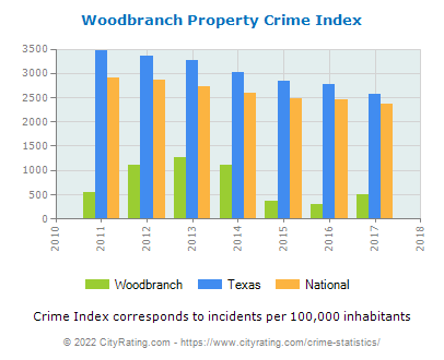 Woodbranch Property Crime vs. State and National Per Capita
