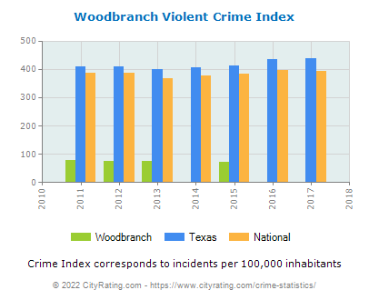 Woodbranch Violent Crime vs. State and National Per Capita