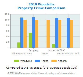 Woodville Property Crime vs. State and National Comparison