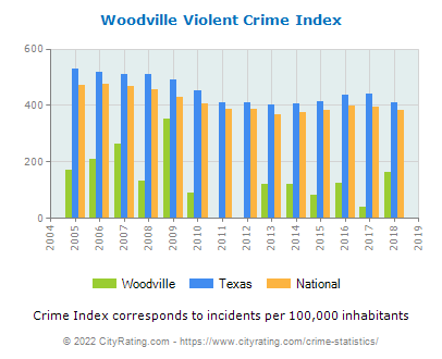 Woodville Violent Crime vs. State and National Per Capita