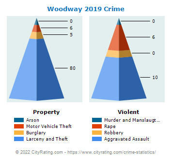 Woodway Crime 2019