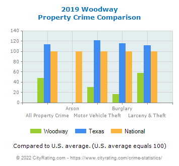 Woodway Property Crime vs. State and National Comparison
