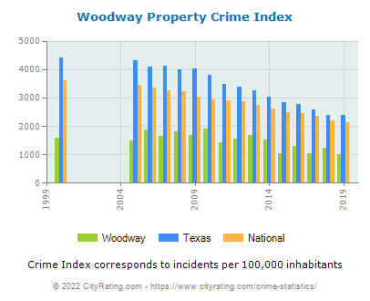 Woodway Property Crime vs. State and National Per Capita