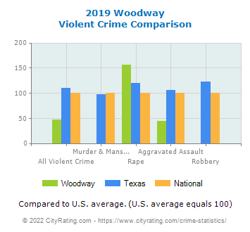 Woodway Violent Crime vs. State and National Comparison