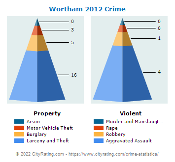 Wortham Crime 2012