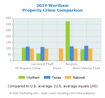 Wortham Property Crime vs. State and National Comparison