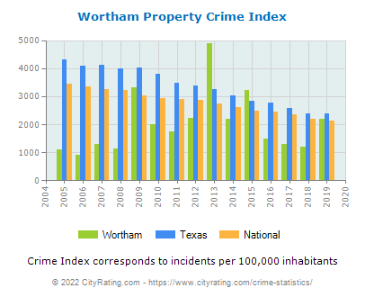 Wortham Property Crime vs. State and National Per Capita