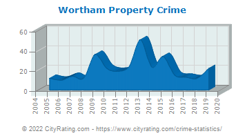 Wortham Property Crime